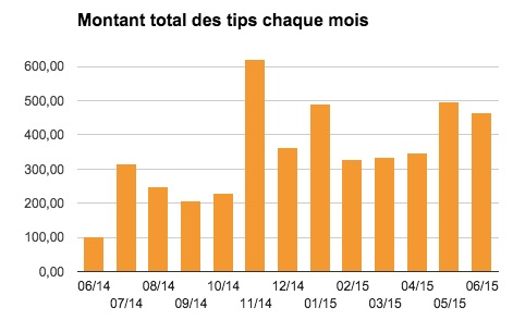 total_tips_mois